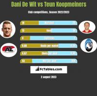 Dani De Wit vs Teun Koopmeiners h2h player stats