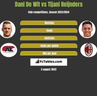 Dani De Wit vs Tijani Reijnders h2h player stats