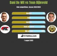 Dani De Wit vs Teun Bijleveld h2h player stats