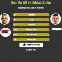 Dani De Wit vs Adrian Szoke h2h player stats