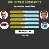 Dani De Wit vs Dean Huiberts h2h player stats