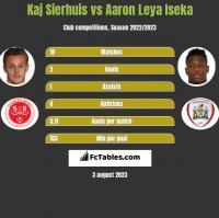Kaj Sierhuis vs Aaron Leya Iseka h2h player stats