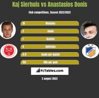 Kaj Sierhuis vs Anastasios Donis h2h player stats