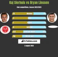 Kaj Sierhuis vs Bryan Linssen h2h player stats
