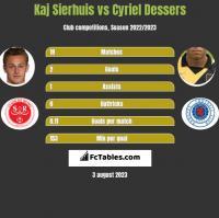 Kaj Sierhuis vs Cyriel Dessers h2h player stats