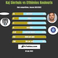 Kaj Sierhuis vs Efthimios Koulouris h2h player stats