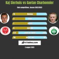 Kaj Sierhuis vs Gaetan Charbonnier h2h player stats