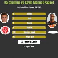 Kaj Sierhuis vs Kevin Monnet-Paquet h2h player stats