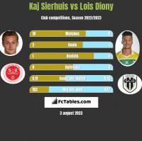 Kaj Sierhuis vs Lois Diony h2h player stats
