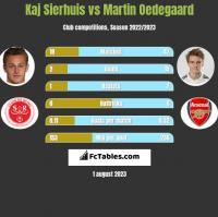 Kaj Sierhuis vs Martin Oedegaard h2h player stats