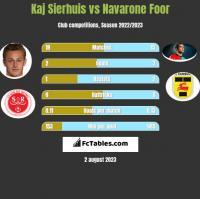 Kaj Sierhuis vs Navarone Foor h2h player stats
