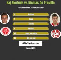 Kaj Sierhuis vs Nicolas De Preville h2h player stats