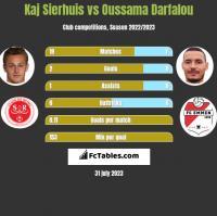Kaj Sierhuis vs Oussama Darfalou h2h player stats