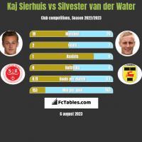 Kaj Sierhuis vs Silvester van der Water h2h player stats