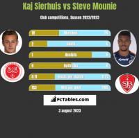 Kaj Sierhuis vs Steve Mounie h2h player stats