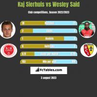 Kaj Sierhuis vs Wesley Said h2h player stats