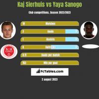 Kaj Sierhuis vs Yaya Sanogo h2h player stats