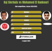 Kaj Sierhuis vs Mohamed El Hankouri h2h player stats