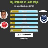 Kaj Sierhuis vs Josh Maja h2h player stats