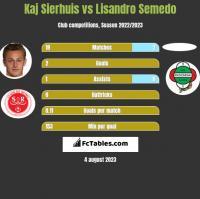 Kaj Sierhuis vs Lisandro Semedo h2h player stats