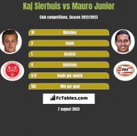 Kaj Sierhuis vs Mauro Junior h2h player stats