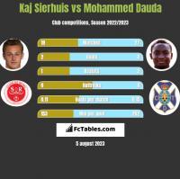 Kaj Sierhuis vs Mohammed Dauda h2h player stats