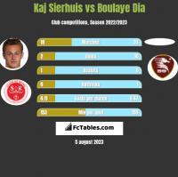 Kaj Sierhuis vs Boulaye Dia h2h player stats