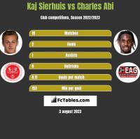Kaj Sierhuis vs Charles Abi h2h player stats