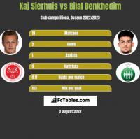 Kaj Sierhuis vs Bilal Benkhedim h2h player stats
