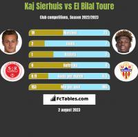 Kaj Sierhuis vs El Bilal Toure h2h player stats