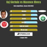 Kaj Sierhuis vs Maxence Rivera h2h player stats