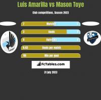 Luis Amarilla vs Mason Toye h2h player stats