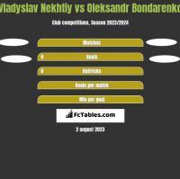 Vladyslav Nekhtiy vs Oleksandr Bondarenko h2h player stats