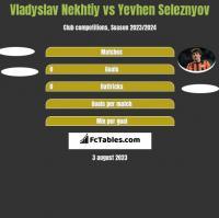 Vladyslav Nekhtiy vs Jewhen Selezniow h2h player stats
