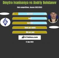 Dmytro Ivanisenya vs Andriy Bohdanov h2h player stats
