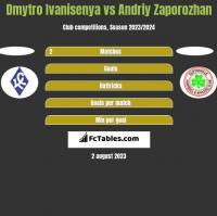 Dmytro Ivanisenya vs Andriy Zaporozhan h2h player stats
