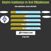 Dmytro Ivanisenya vs Arni Vilhjalmsson h2h player stats