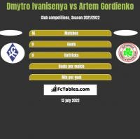 Dmytro Ivanisenya vs Artem Gordienko h2h player stats