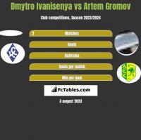 Dmytro Ivanisenya vs Artem Gromov h2h player stats
