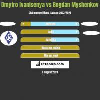 Dmytro Ivanisenya vs Bogdan Myshenkov h2h player stats
