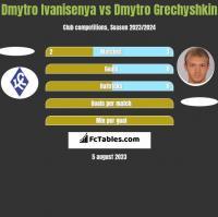 Dmytro Ivanisenya vs Dmytro Hreczyszkin h2h player stats