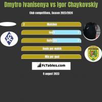 Dmytro Ivanisenya vs Igor Czajkowski h2h player stats