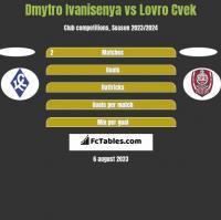 Dmytro Ivanisenya vs Lovro Cvek h2h player stats