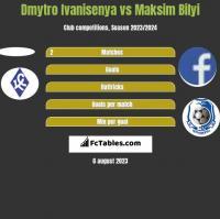 Dmytro Ivanisenya vs Maksim Bilyi h2h player stats