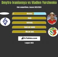 Dmytro Ivanisenya vs Wladen Jurczenko h2h player stats