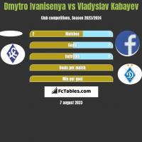 Dmytro Ivanisenya vs Vladyslav Kabayev h2h player stats
