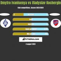 Dmytro Ivanisenya vs Vladyslav Kochergin h2h player stats