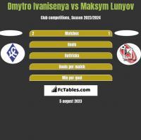 Dmytro Ivanisenya vs Maksym Lunyov h2h player stats