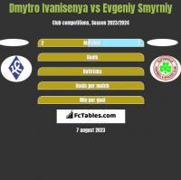 Dmytro Ivanisenya vs Evgeniy Smyrniy h2h player stats