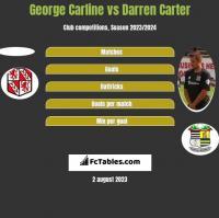 George Carline vs Darren Carter h2h player stats